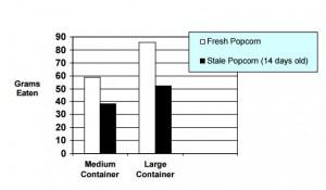 popcorn study