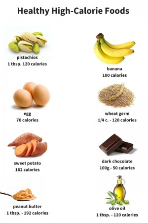Healthy High-Calorie Foods