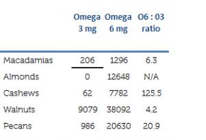 o3-o6-ratio nuts